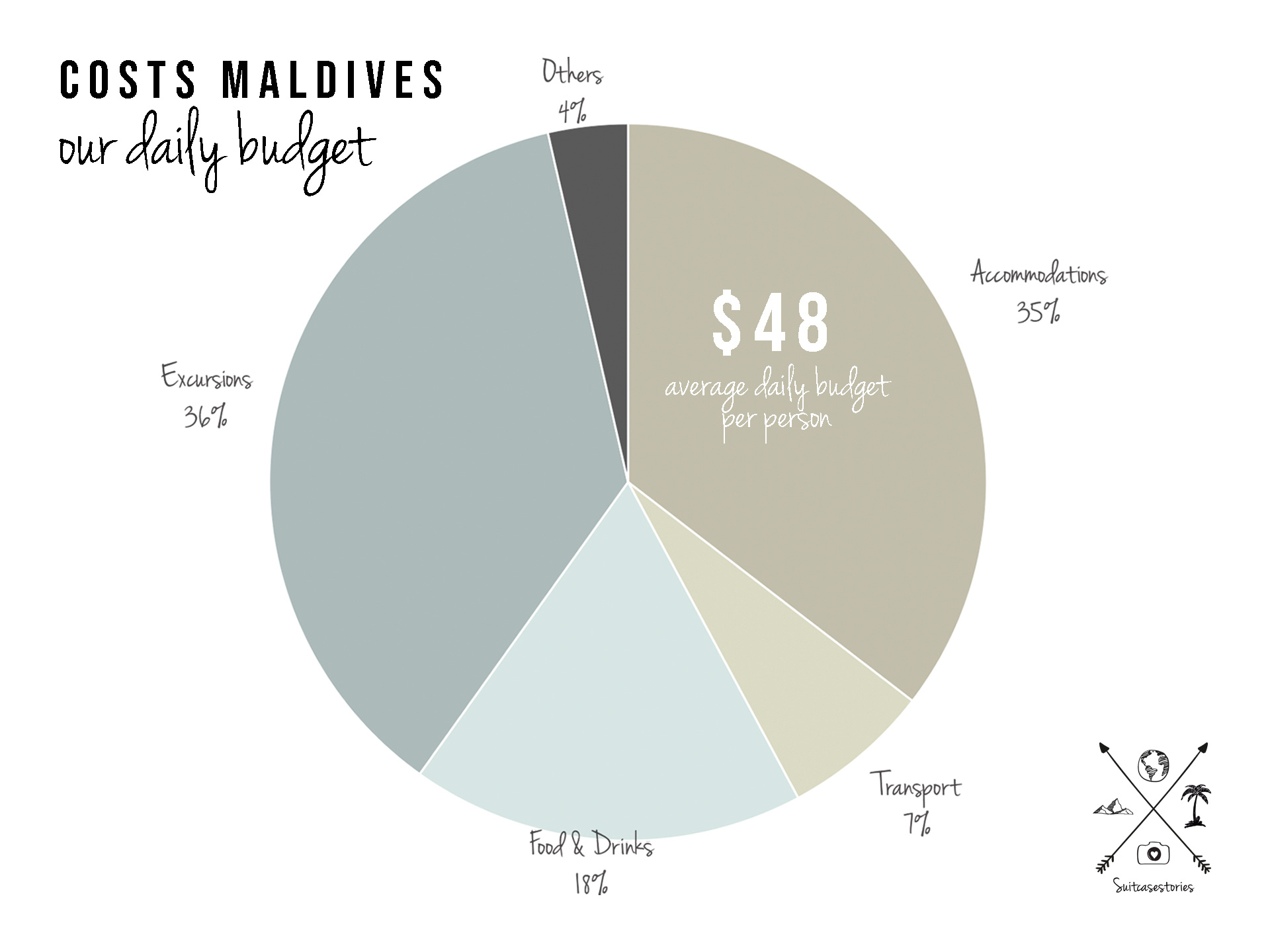 Costs Maldives our daily budget